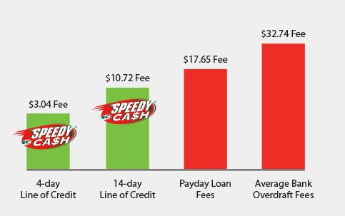 Fee Chart
